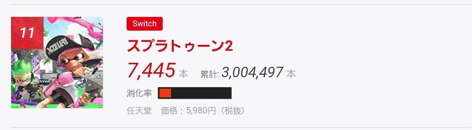 『スプラトゥーン2』ファミ通300万本