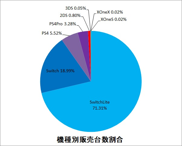 機種別販売台数割合グラフ