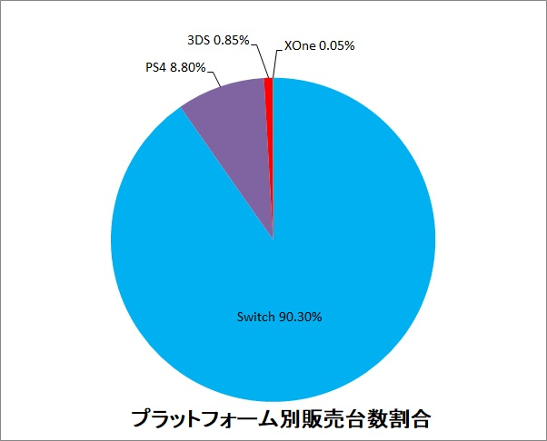 プラットフォーム別販売台数割合グラフ