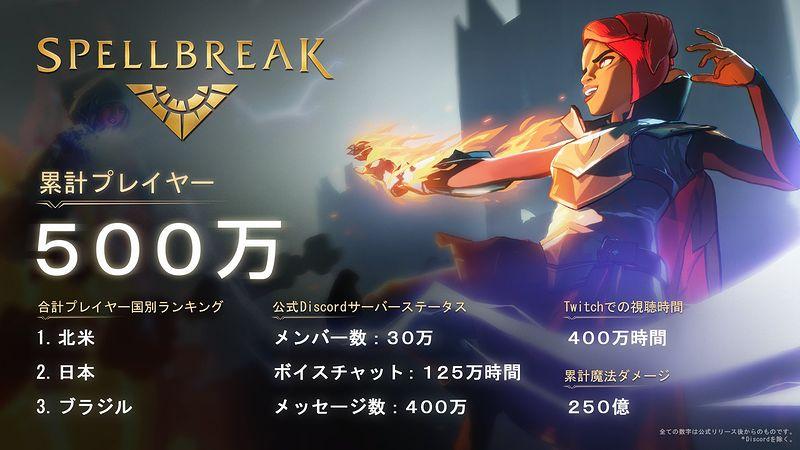 『スペルブレイク』500万プレイヤー
